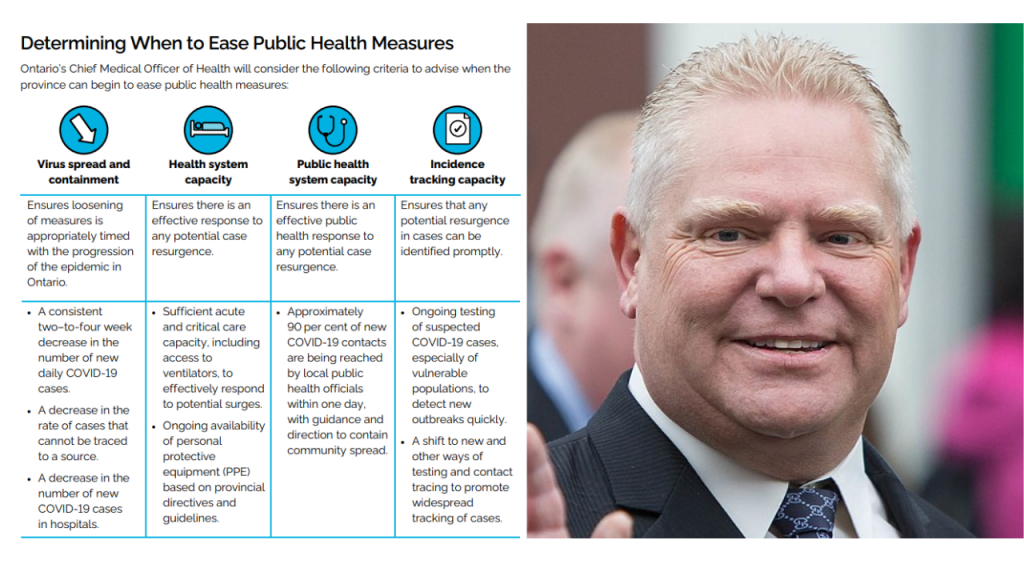 Ford and A Framework for Reopening Our Province
